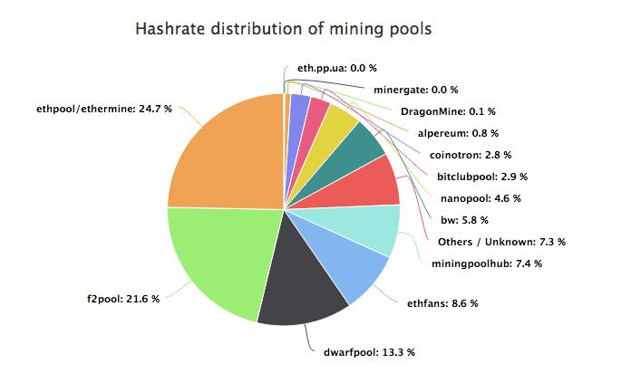 Ethereum Mining Pools