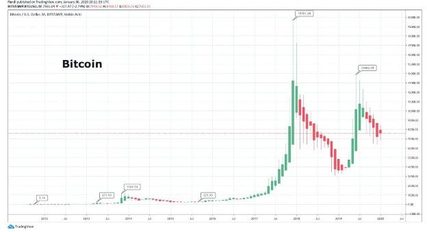 Bitcoin showed growth of 1 million percent in 10 years. Is Bitcoin really dead?