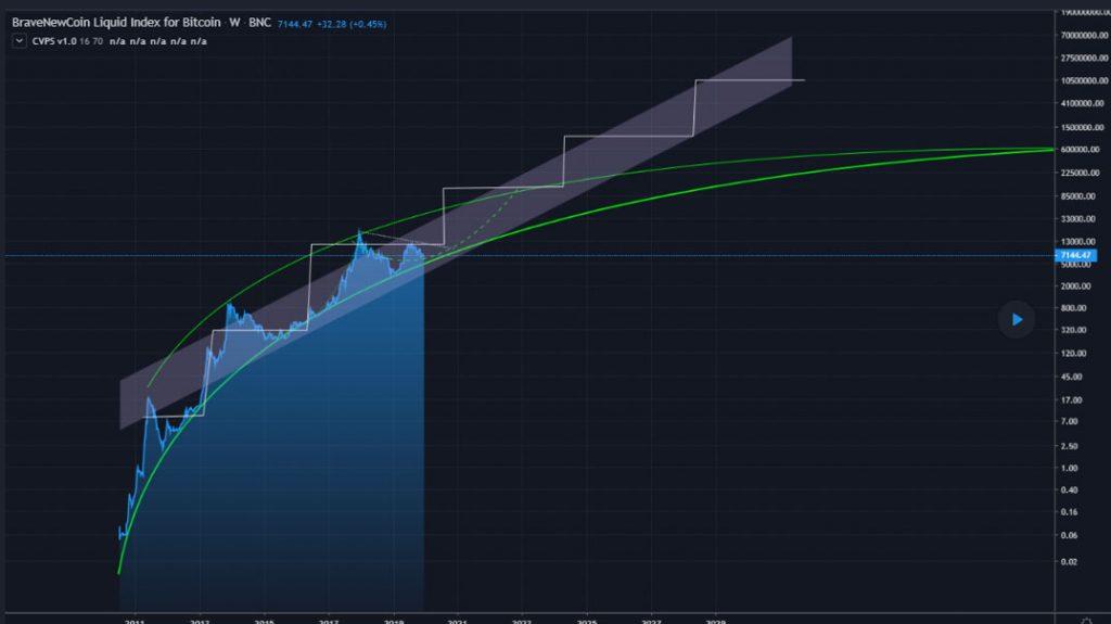 Bitcoin price prediction graph