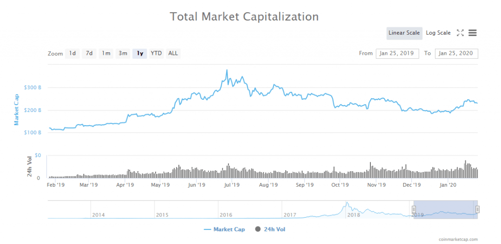 Cryptocurrency trading volume increased by 600% in 2019