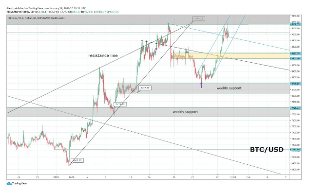 Market overview 29.1. | BTC, ADA, XMR, IOTA
