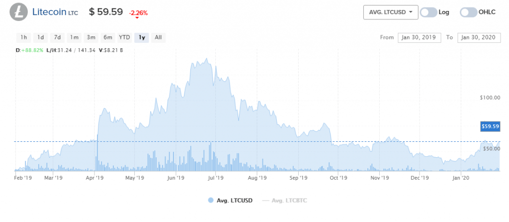 Could halving Bitcoin follow the same pattern as Litecoin?