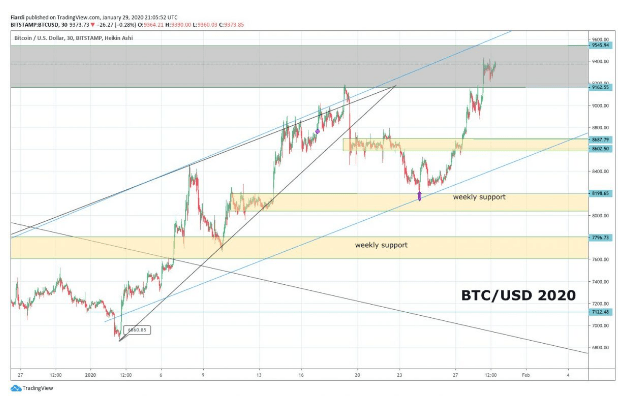 Market overview 30.1.| BTC, LTC, XZC | Bitcoin will fight with 9 550 to be able to 10 000. Zcoin already 111% in 2020!