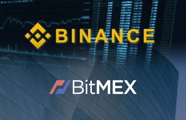 How Binance and BitMEX are currently on the market