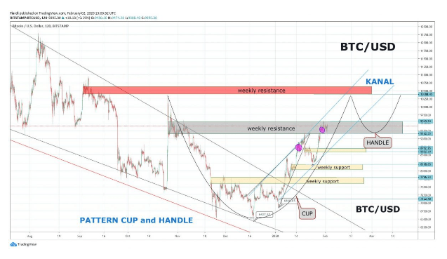 Technical Analysis: [BTC / USD] CAUTION! Changing halving date, how does it affect Bitcoin?