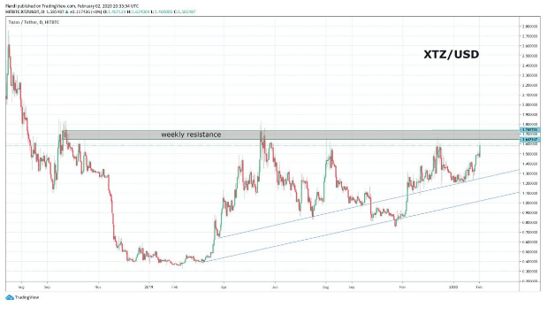 Market overview 3.2. | ICX, BTC, ETH, XTZ: Bull run continues. ICX already at 200%! Ethereum finally on resistance