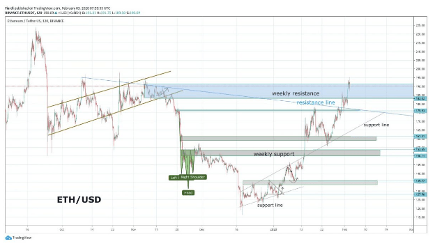 Technical Analysis: [ETH / USD] Ethereum created a new high for 2020. We are at 48% appreciation, waiting for a break!