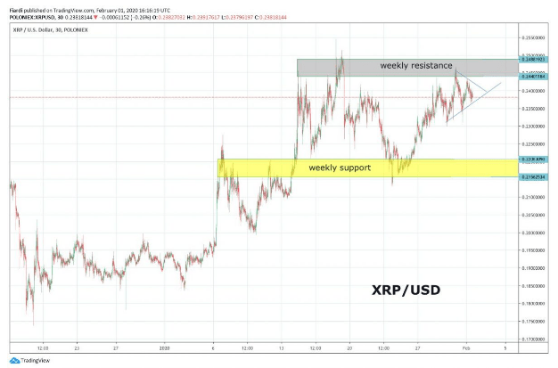[XRP and BCH] Technical Analysis: Ripple added 25%, Bitcoin Cash 87% for January 2020