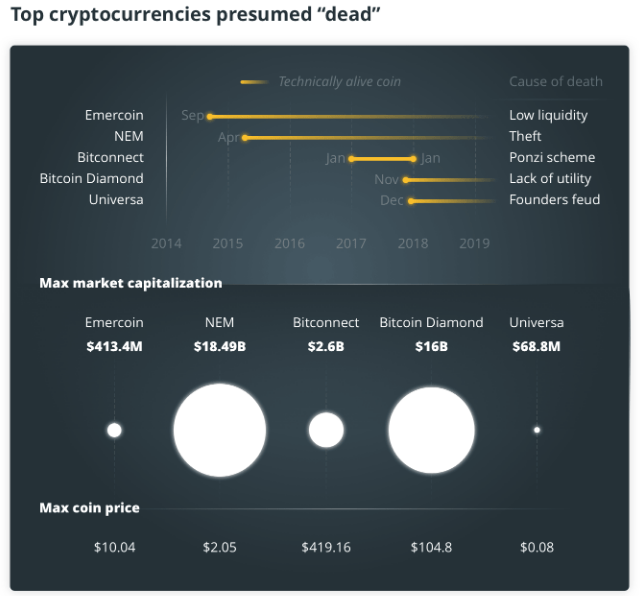 TOP4 Cryptocurrencies heading to the cemetery - Which projects fall into the depths of oblivion?