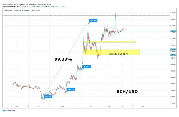 Market overview 6.2.   [BTC] Bitcoin BOOOM, added $ 500 [BCH] New high 2020 + 13.5% [UUU] + 26%