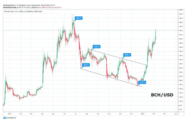 Technical Analysis: [ETH], [BCH] New TOP for 2020 on ETH and BCH - Is Bitcoin responsible ?!