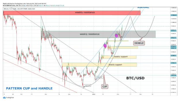 Market overview 7.2. | [BTC] + 1.06% Bitcoin almost on $ 10,000 [RLC] + 10.3% [TRX] + 14%