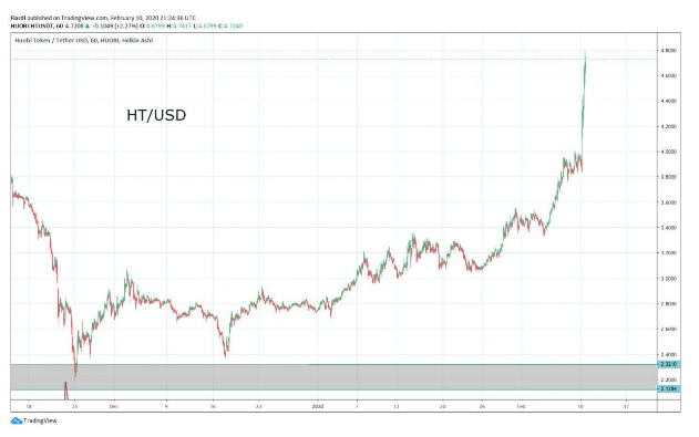 Market overview 11.2.   [BTC] -4% Bitcoin yesterday in nearly 500 USD slump! [BNB and HT] Let's go bombs!