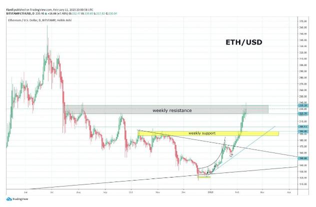 Market overview 12.2. | [BTC] + 3% Bitcoin over $ 10,000 again [ETH] + 6% new high 2020 [LINK] + 13.38%