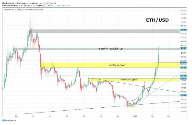 Market overview 14.2. | [BTC] -0.63% [ETH] + 5.76% [CHZ] + 50% [XRP] + 19.37% All eyes are on ETH and XRP