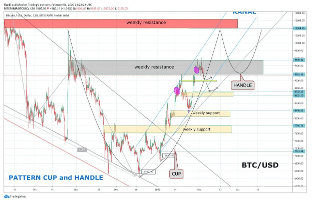 Technical Analysis: [BTC and LTC] Markets are bleeding fast and not stopping yet