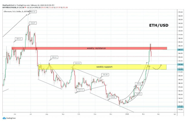Market overview 17.2. | [BTC] -1.5% [LTC] -6.27% [ETH] -5.77% [XRP] -7.33% Over the weekend, bears took the market into their own hands