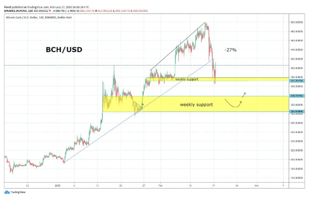 Market overview 18.2. | [BTC] -1.3% [LTC] -0.13% [BCH] -0.23% Bitcoin already in the support band. But we lost $ 1,000 from high!