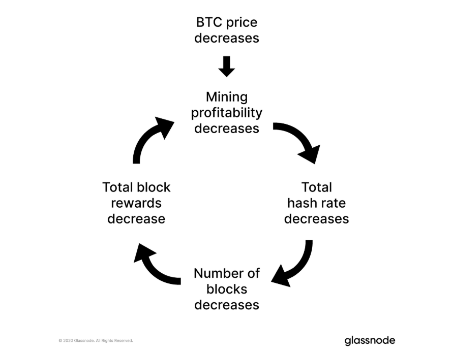 The most significant reduction in the difficulty of BTC mining.
