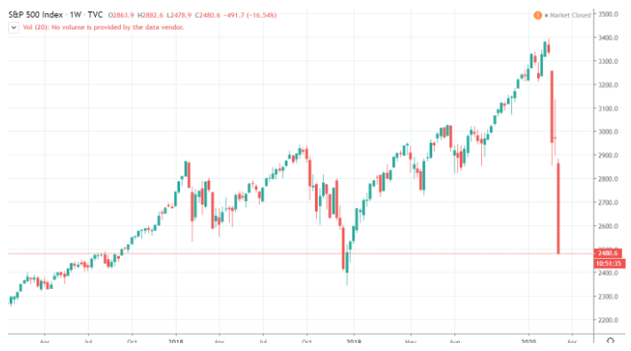 It's Friday the 13th - Markets are collapsing, stocks low at 2019