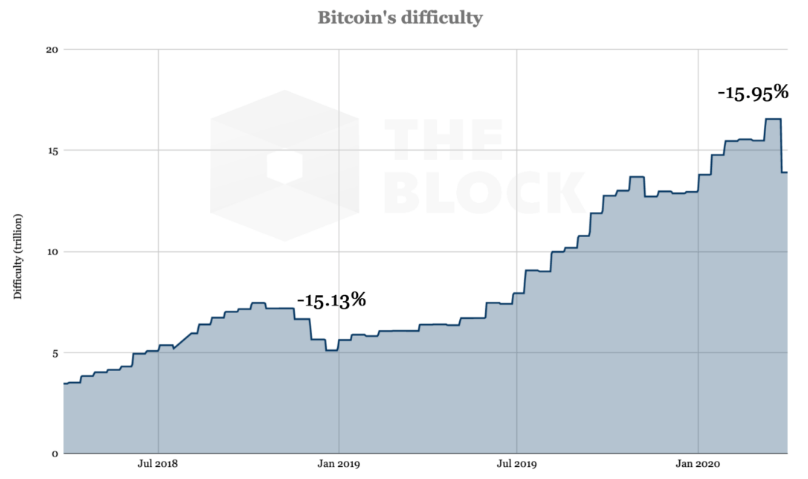 Crypto News of the Day (26.3.)   Difficulty of bitcoin mining decreased • Charles Hoskinson claims that Wikipedia censors him • and other news