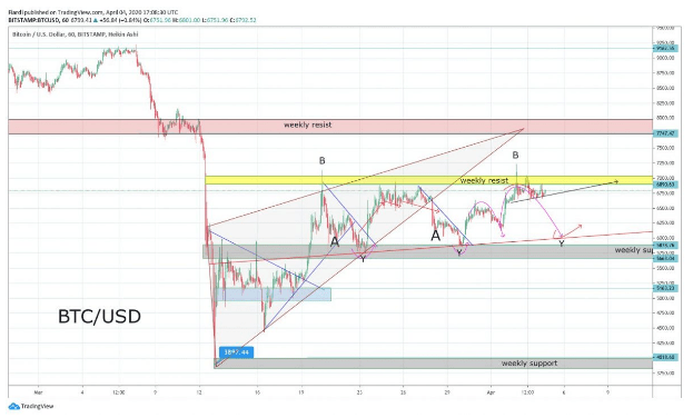 Market overview 5.4.  Bitcoin crashes on resistance $ 7,000 - Bulls vs. bears arguments for 2020