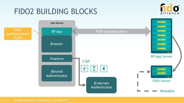 A FIDO2 standard present an extra secure option that's hard to hack. Two pairs of hardware must communicate