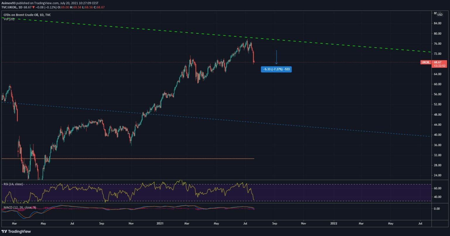 Does the market believe that is the end of the bull run?