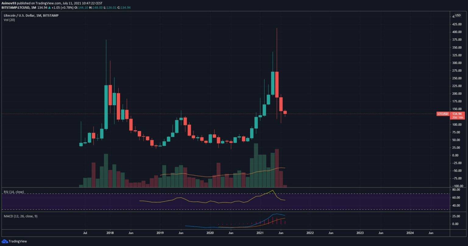 11.07.21 Technical analysis of ETH / USD and LTC / USD - monthly charts