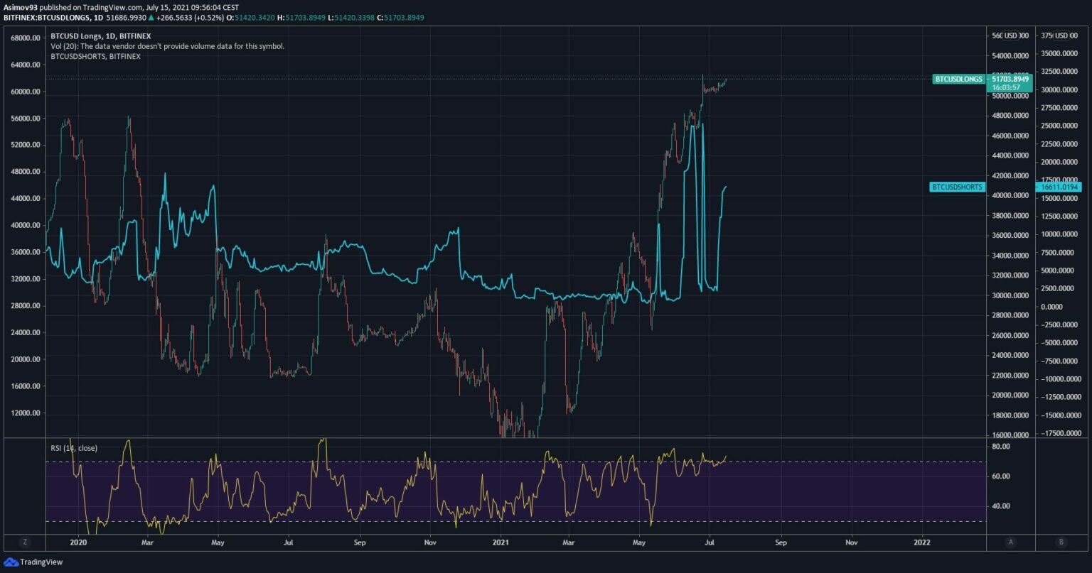15.07.21 BTC / USD - Long and short positions